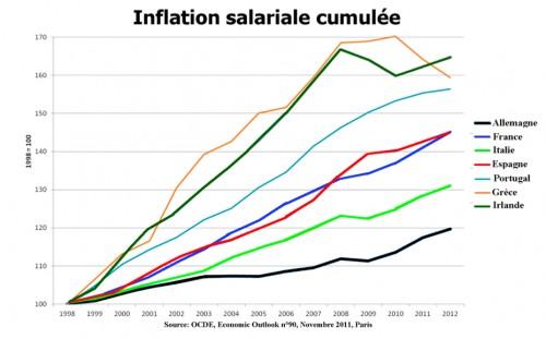 Infla salar ZE