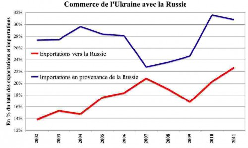 G1-Commerce de l'UKR