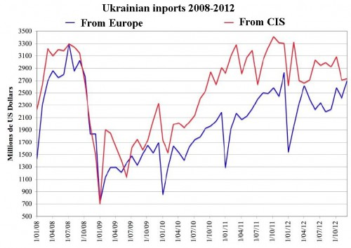 Import-Ukr Angl