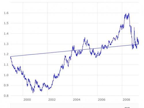 Euro-USD - copie