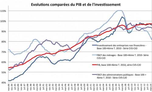 A - Gr InvestPib 1984