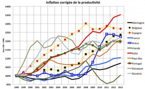 A-Gr4 Infla et Prod