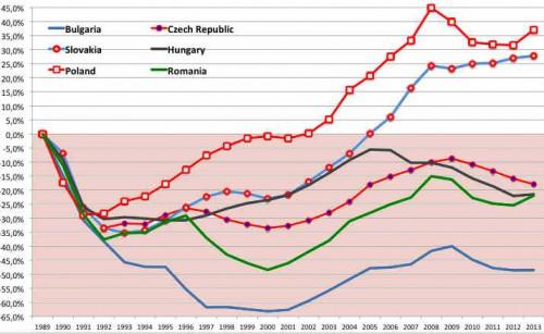 A - Comp PIB-EE