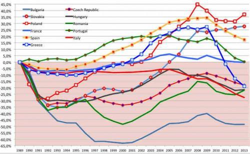 A - Compar PIB gene