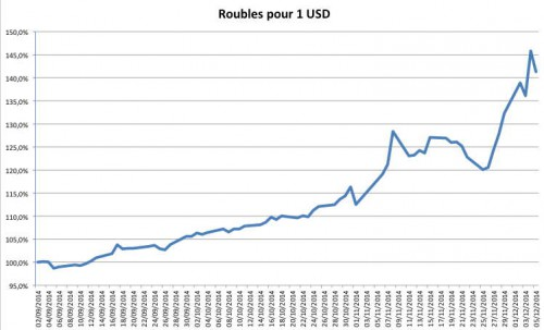 A-Rouble